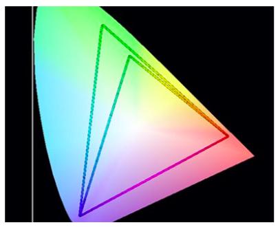 Foto: CIE xy diagramm näitab ära srgb ja Adobe RGB avaruse võrreldes inimese värvitajuga /Andres Toodo